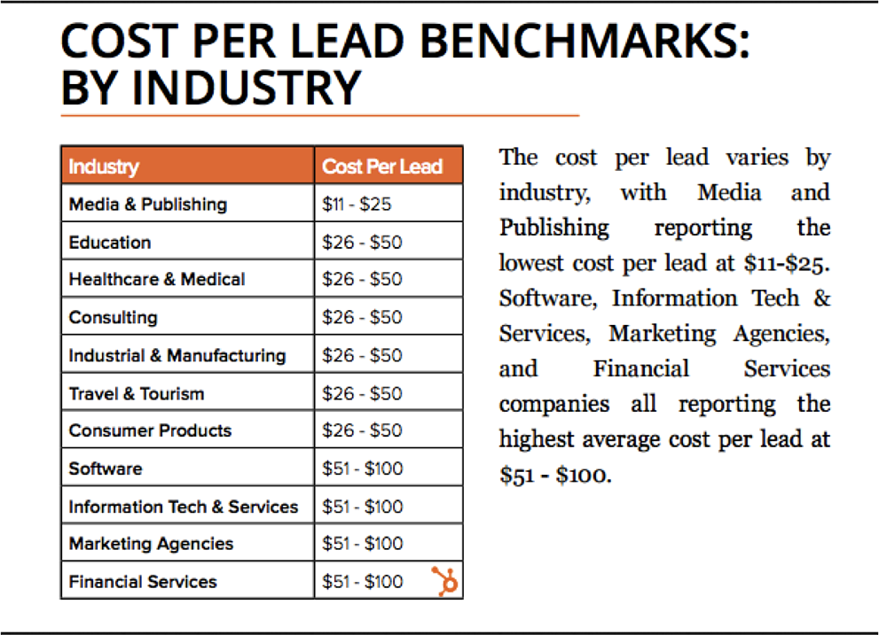 Cost Per lead.png