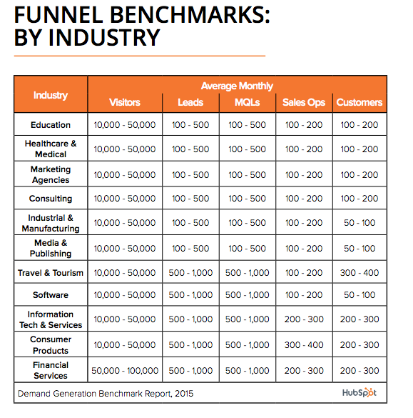 Funnel Benchmarks-688046-edited.png